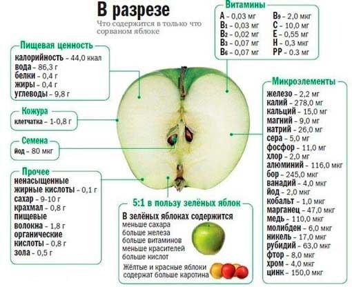 Диета-на-зеленых-яблоках